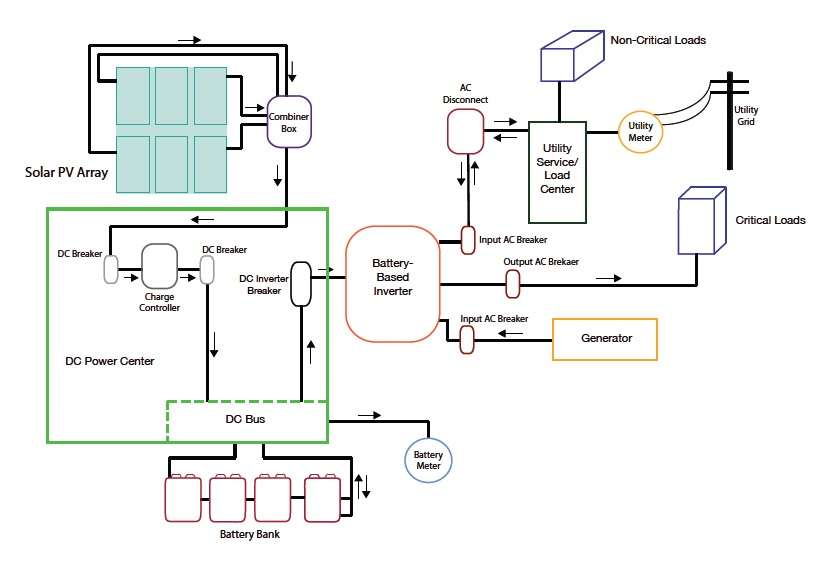 Wind Turbine Electrical System Design