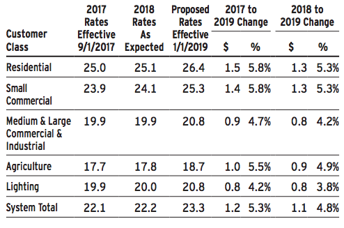 SDGE rates 2019 table 2