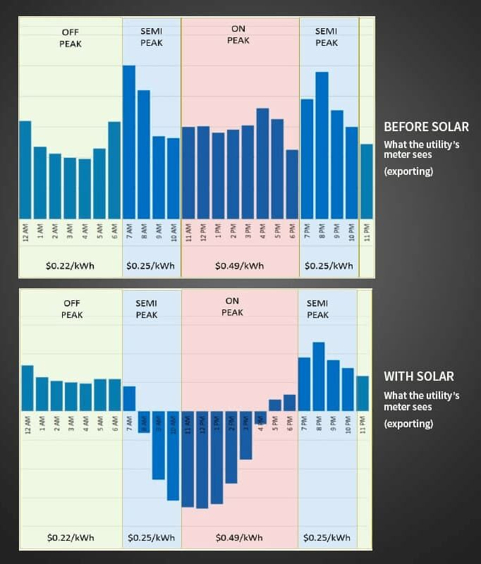 Home Solar Battery Savings Chart