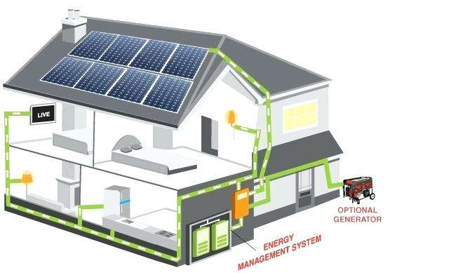 large off grid solar power systems get free quote select the products solar power system